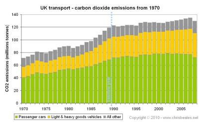 env_graph_UK transport CO2 emissions